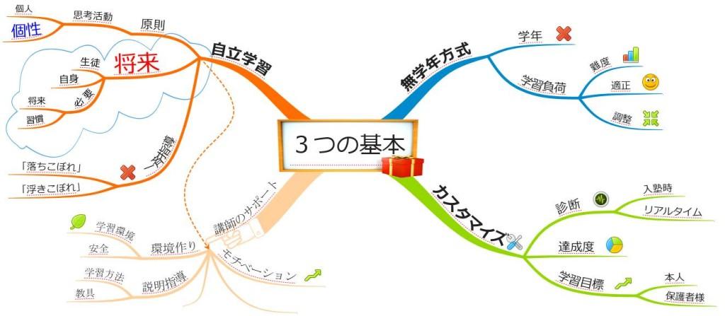 指導形態-3つの基本