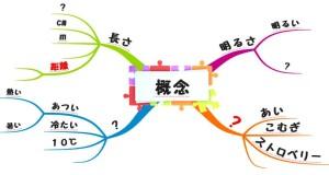 20140205_概念