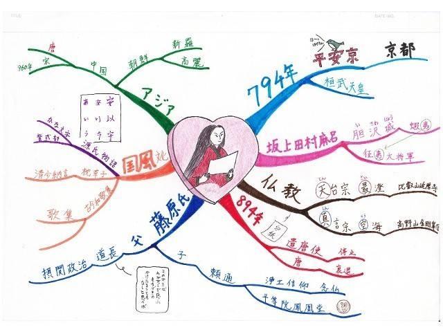 江南市伊藤塾のマインドマップ