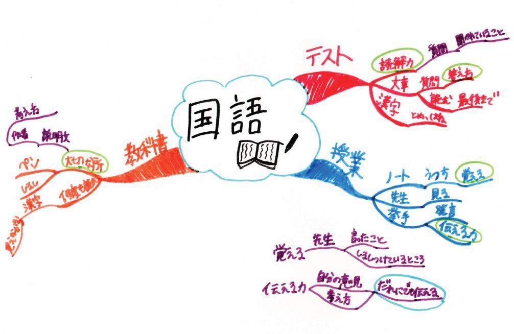 マインドマップ「国語(の分析)」