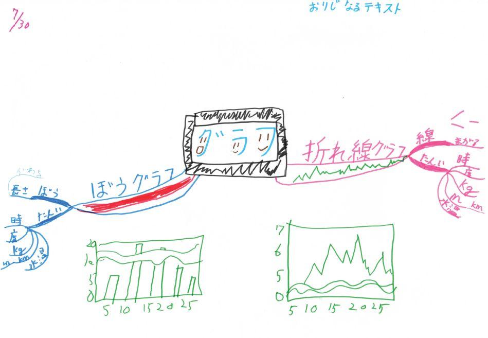 マインドマップ「グラフ」