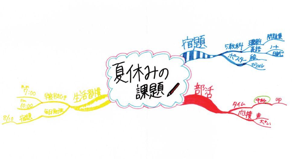 マインドマップ「夏休みの課題!」