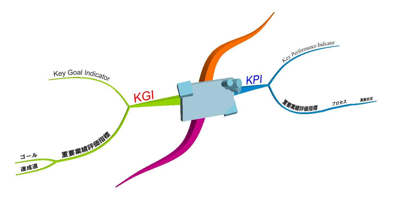 KPIとKGI