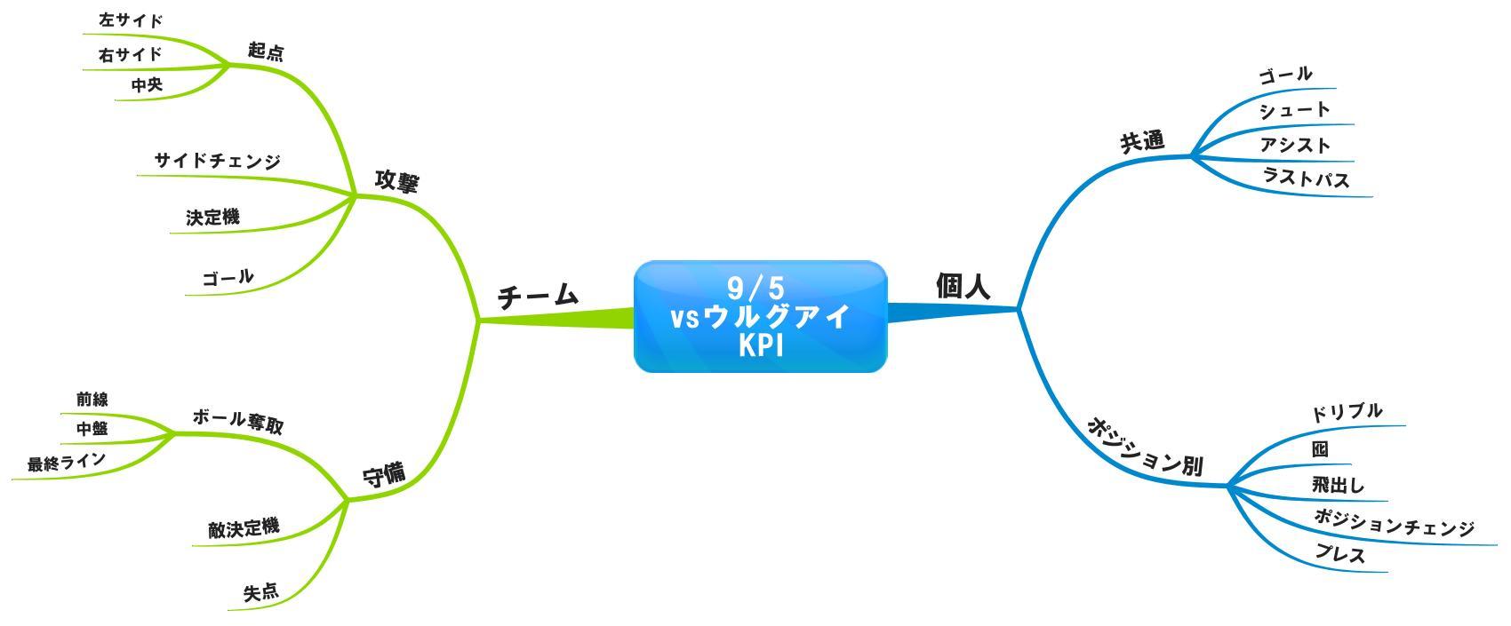 vsウルグアイ KPI