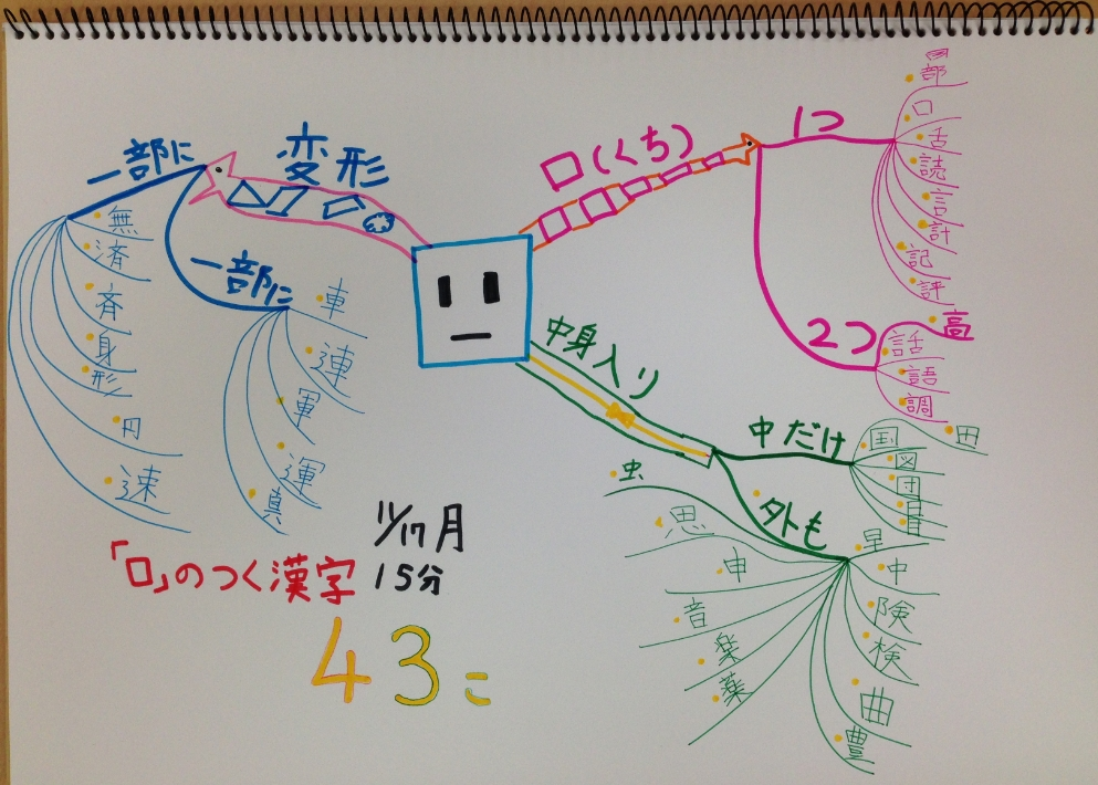 マインドマップ2
