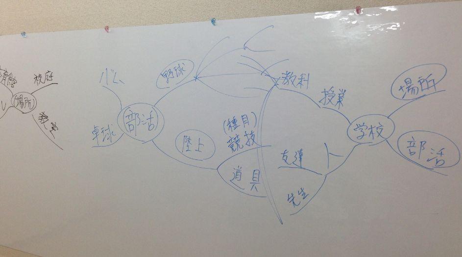 マインドマップ体験会ホワイトボード板書