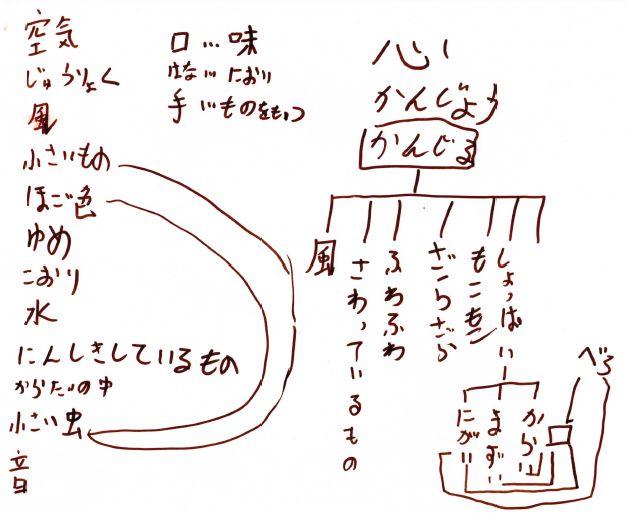 マインドマップを描く前のブレインストーミング