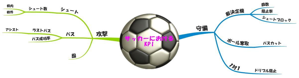 サッカーにおける KPI