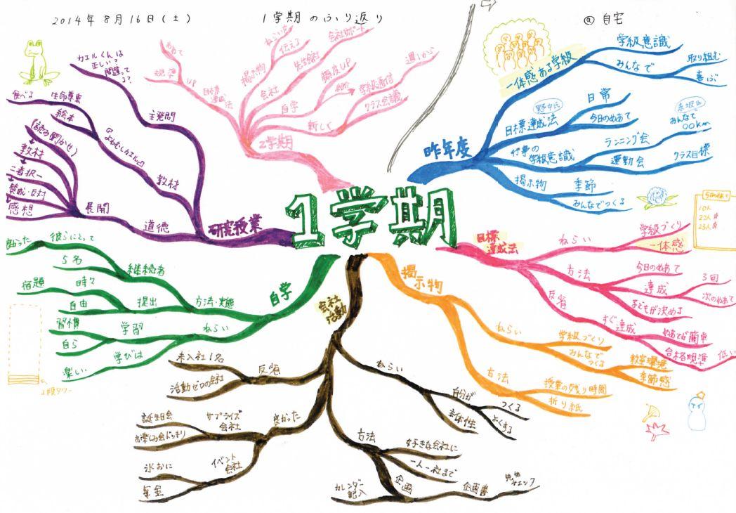 宮下さんによるマインドマップ