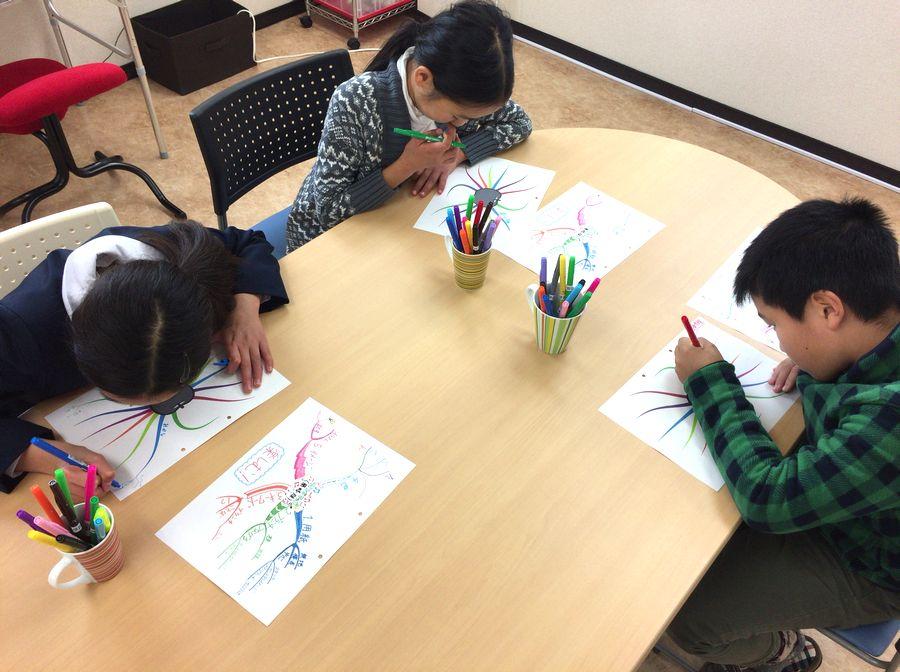 マインドマップの描き方、そして「発想力」をゲット!
