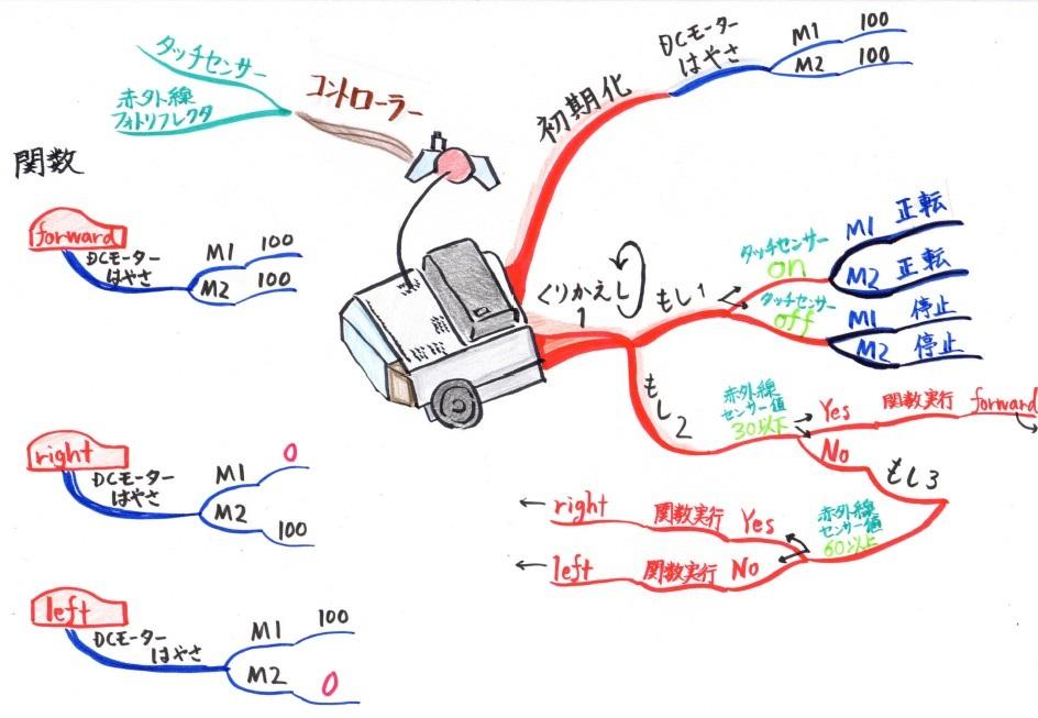 マインドマップ,プログラミング